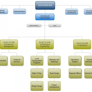 Gliffy Makes Building Flowcharts Easy